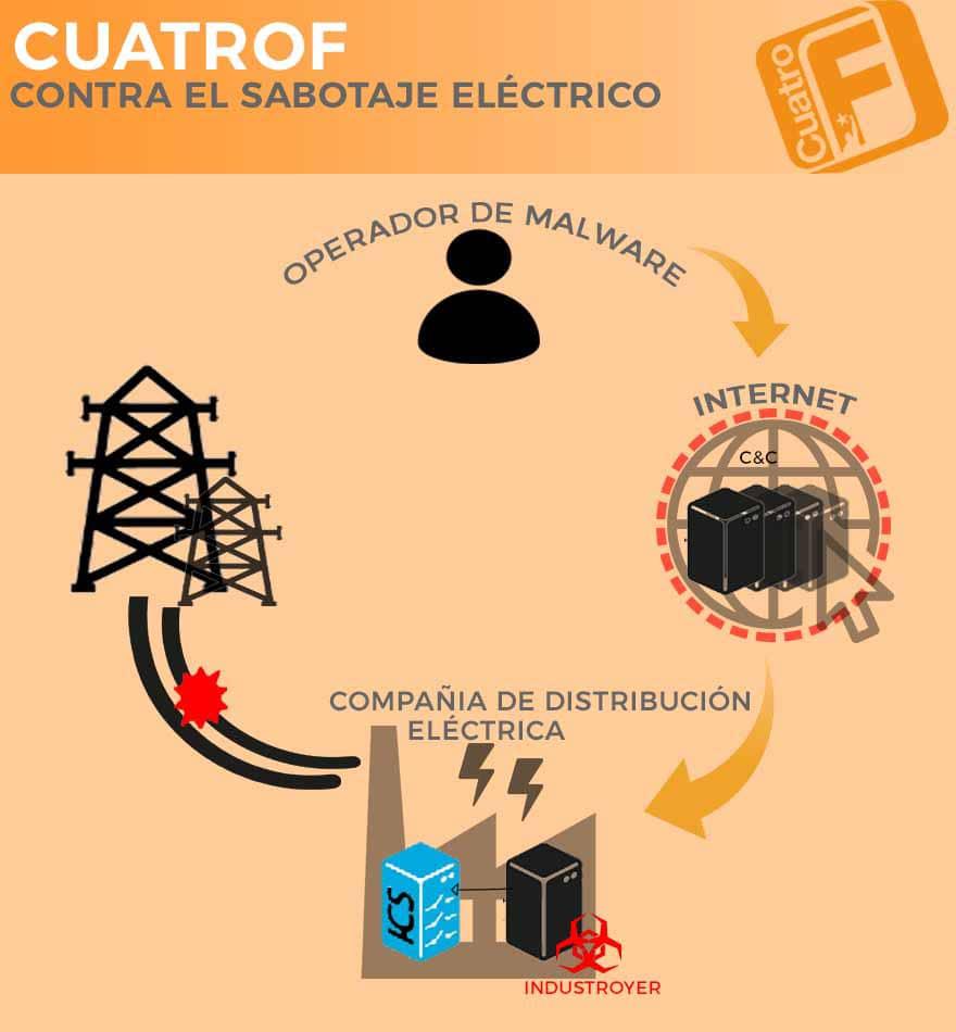 Infografia CuatroF Industrial destroyer
